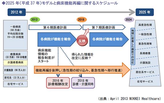 2025年(平成37年)モデルと病床機能再編に関するスケジュール