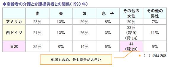 高齢者の介護と介護提供者との関係(1990年)