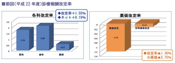 前回(平成22年度)診療報酬改定率