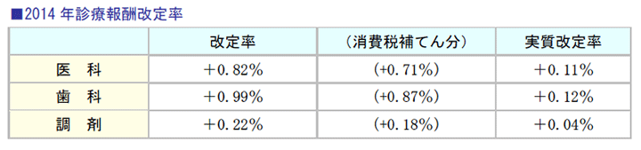 2014年診療報酬改定率