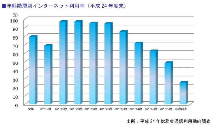 年齢階層別インターネット利用率(平成24年度末) 高まるホームページの役割
