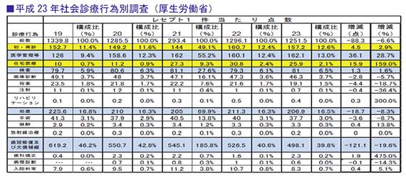 平成23年社会診療行為別調査(厚生労働省)