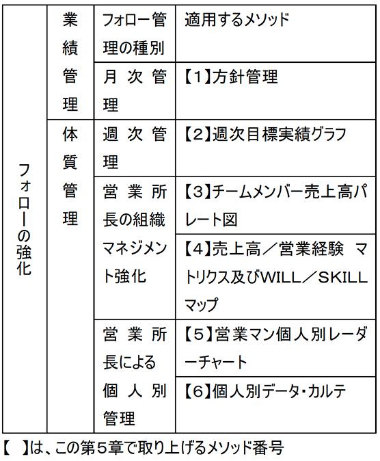 日本電産流 V字回復経営の教科書 川勝 宣昭 著